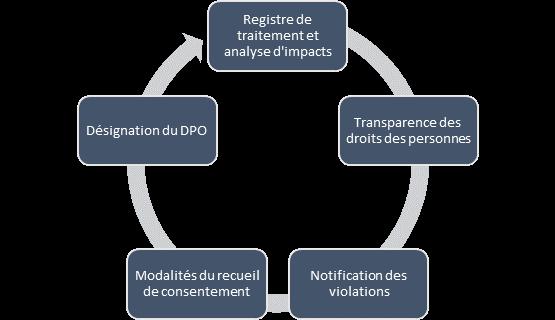 NetVox Assurances : Les nouvelles obligations du courtier en assurance dans le cadre du RGPD
